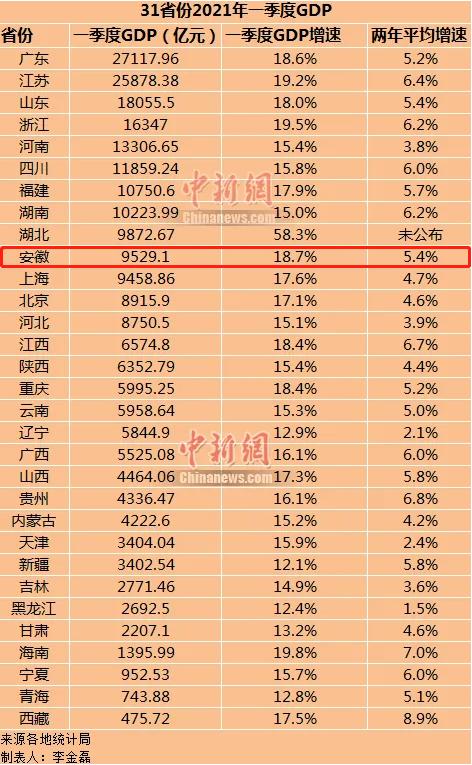 一季度安徽县级gdp_安徽16市公布一季度GDP,滁州排在